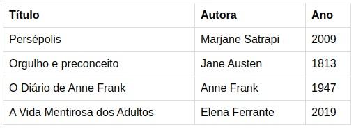 Tabela simples com três colunas: título, autora e ano. A tabela tem as seguintes informações cadastradas: Persépolis, Majane Sartrapi, 2009; Orgulho e Preconceito, Jane Austen, 1813; O Diário de Anne Frank, 1947; A Vida Mentirosa dos Adultos, Elena Ferrante, 2019.