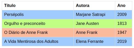 Tabela simples com três colunas: título, autora e ano. A tabela tem as seguintes informações cadastradas: Persépolis, Majane Sartrapi, 2009, em uma linha marcada com a cor azul; Orgulho e Preconceito, Jane Austen, 1813, em uma linha marcada com a cor verde; O Diário de Anne Frank, 1947, em uma linha marcada com a cor salmão; A Vida Mentirosa dos Adultos, Elena Ferrante, 2019, em uma linha marcada com a cor azul.