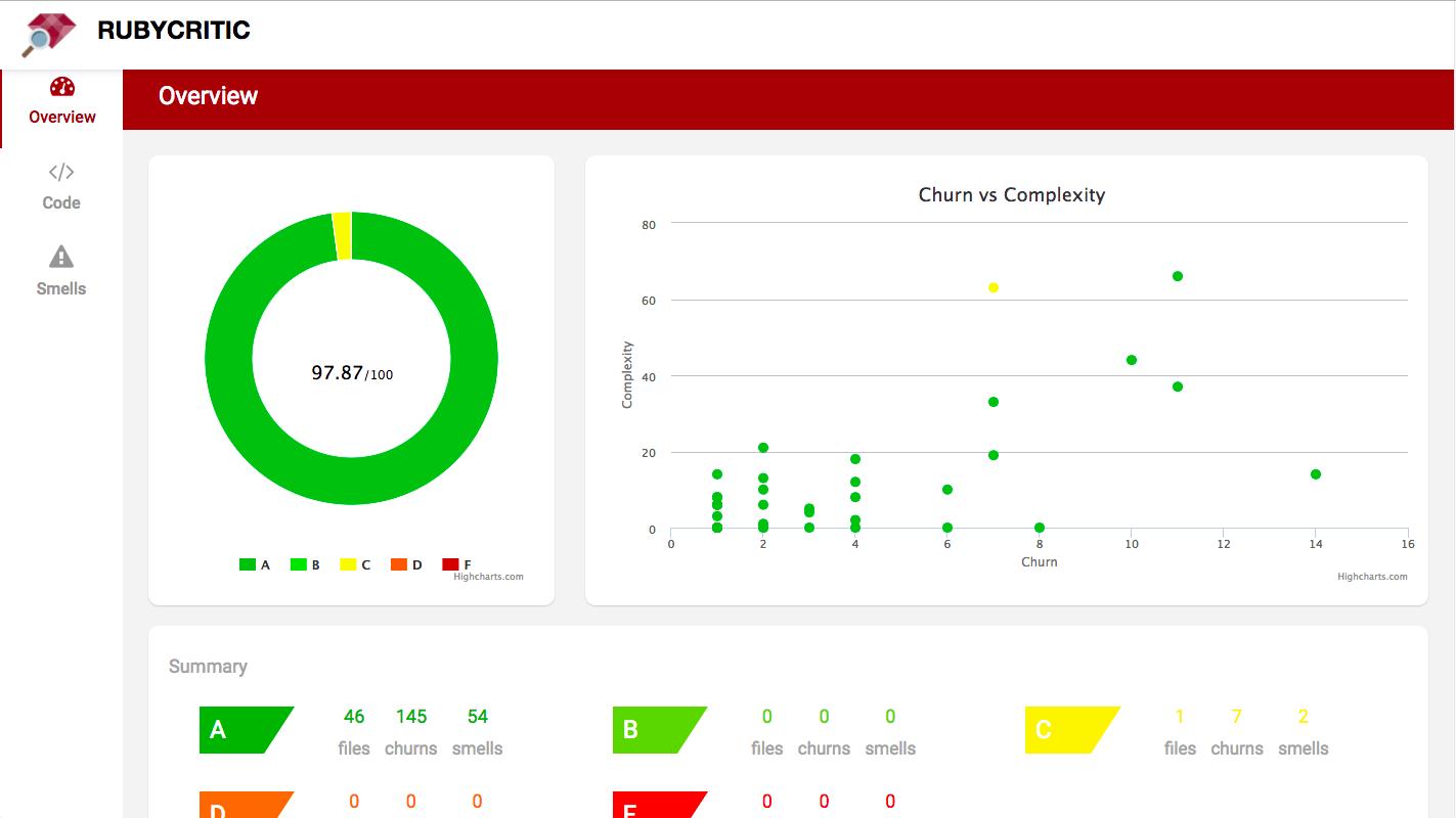 Imagem mostrando um gráfico de métricas de qualidade gerados              pelo Rubycritic