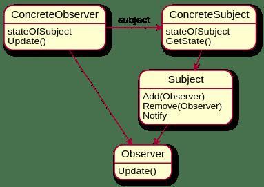 Gráfico mostrando a relação entre ConcreteObserver, ConcreteSubject, Subject e Observer.