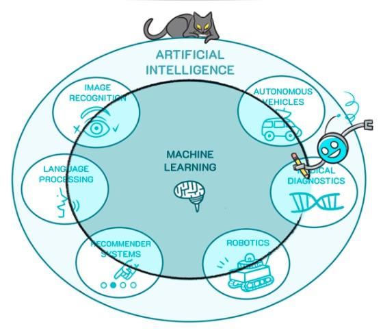 Um diagrama mostrando Machine Learing dentro de Inteligência Artificial, com um gato e um robô desenhados interagindo.