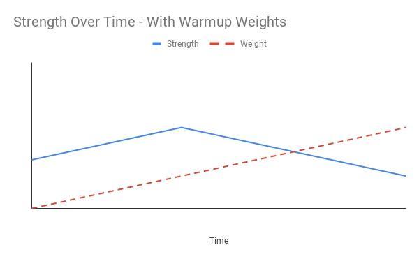 Gráfico que mostra como aquecimento com atividades de peso menor         resultam numa reserva de energia que, ao final, aumentam a eficiência.