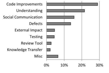 Gráfico mostrando métricas de Code Review.
