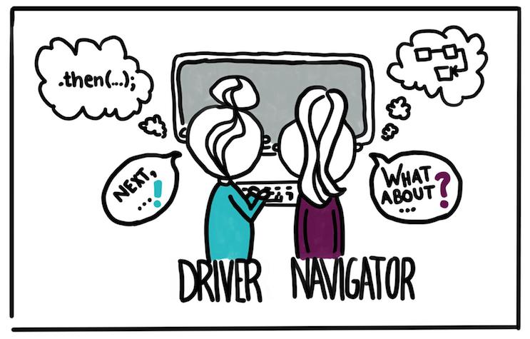Ilustração mostrando duas pessoas usando o mesmo computador, esquematizando a técnica 'driver-navigator'.