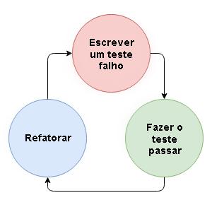 Ilustração mostrando o fluxo contínuo de TDD: escrever um teste falho, fazer o teste passar, refatorar, escrever um novo teste falho e daí por diante.