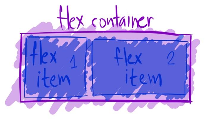 Desenho delimitando as áreas 'flex item 1' e 'flex item 2', dentro da área         de 'flex container'.