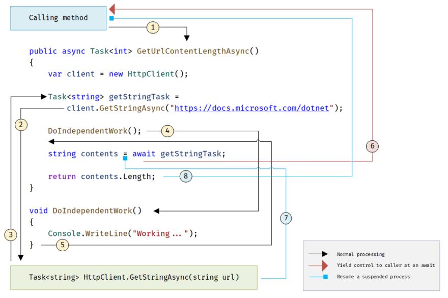 Captura de tela com um código e apontamentos sobre o fluxo de Async.