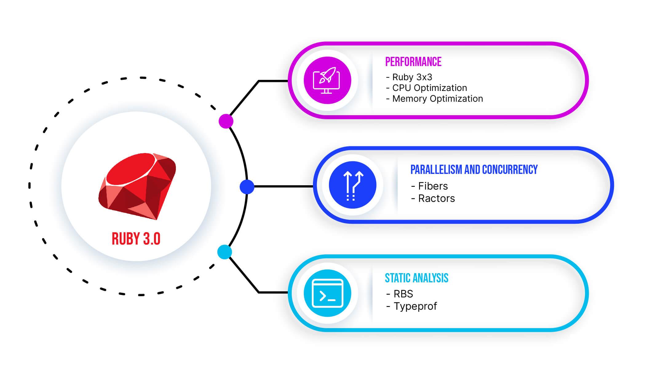 Representação gráfica mostrando, a partir do Ruby 3.0, 3 itens: performance, paralelismo e concorrência e análise estática.